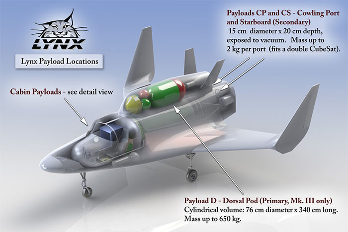 XCOR Lynx payload accommodations