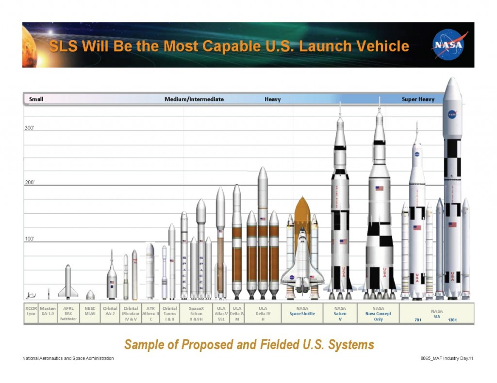 launch vehicle size comparison