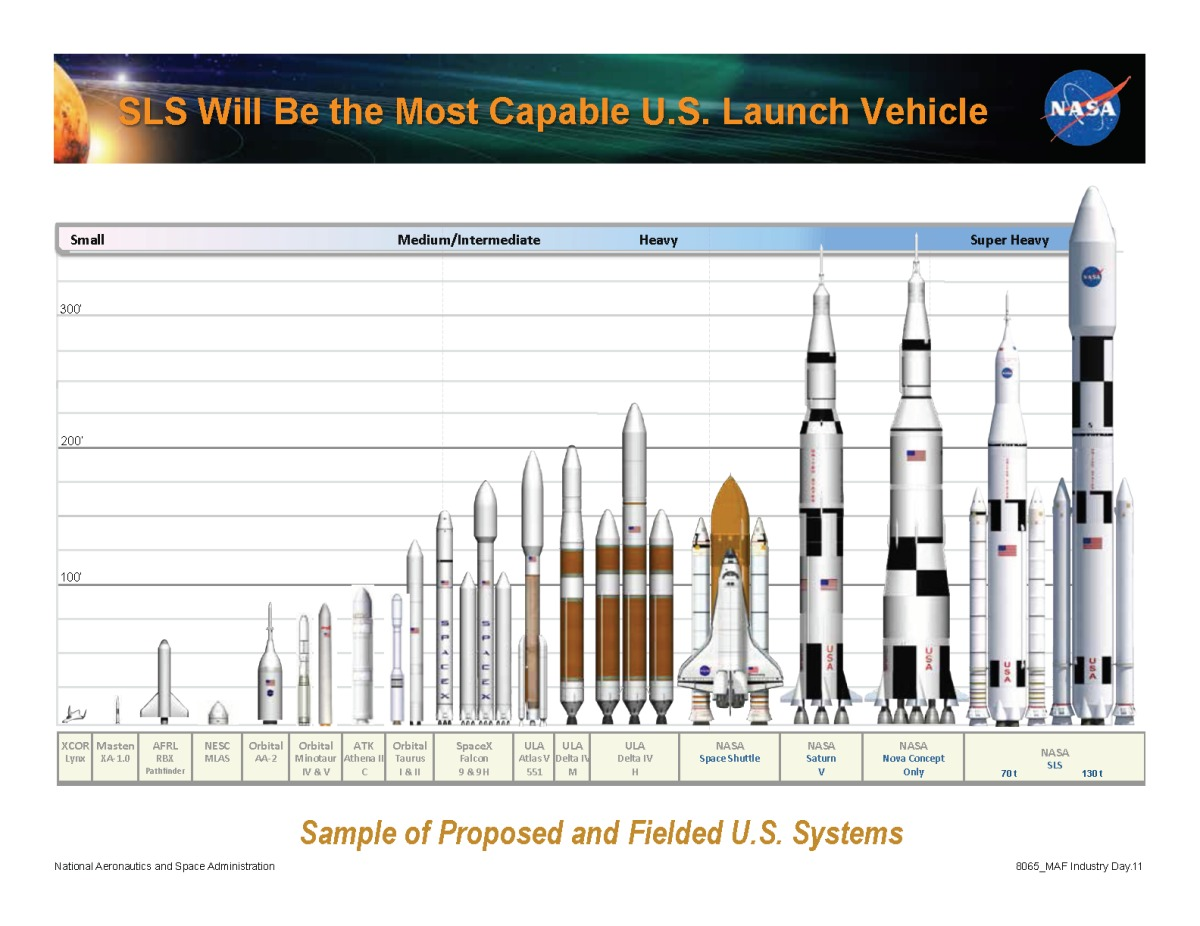 Capable than any other launch vehicle because it s larger right