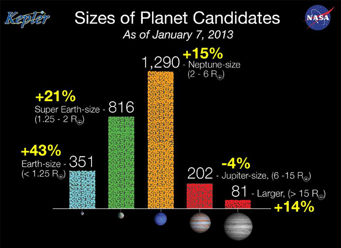 NASA Kepler space telescope mission exoplanet candidates