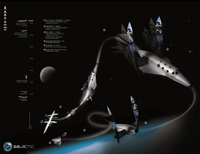 Virgin Galactic SpaceShip Two flight profile