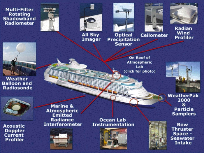Ocean Lab instrumentation aboard Royale Carribean Explorer of the Seas