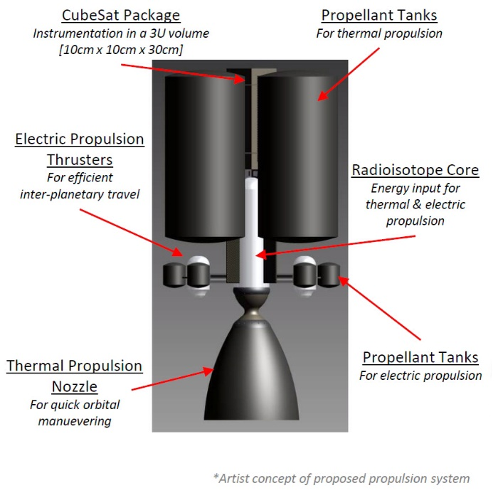 Dual-mode electric-thermal propulsion system for interplanetary CubeSat missions