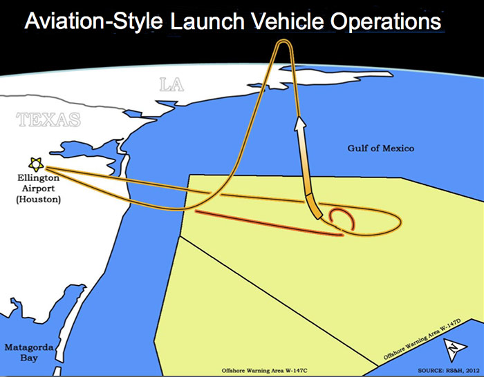 Proposed Ellington Spaceport concept of operations