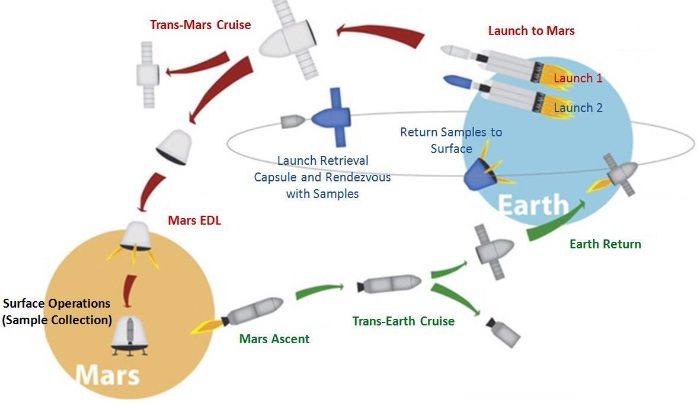 """Red Dragon"" Mars Sample-Return Mission Architecture"