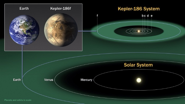 Comparison of Kepler-186 solar system to our own