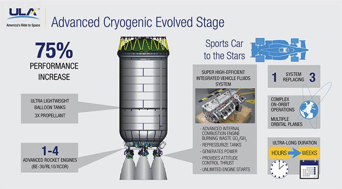 United Launch Alliance Advanced Cryogenic Evolved Stage (ACES)