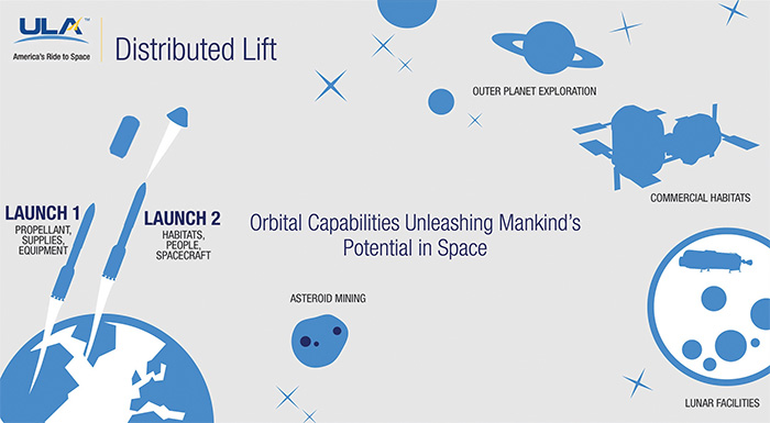 "United Launch Alliance ""distributed lift"" concept"
